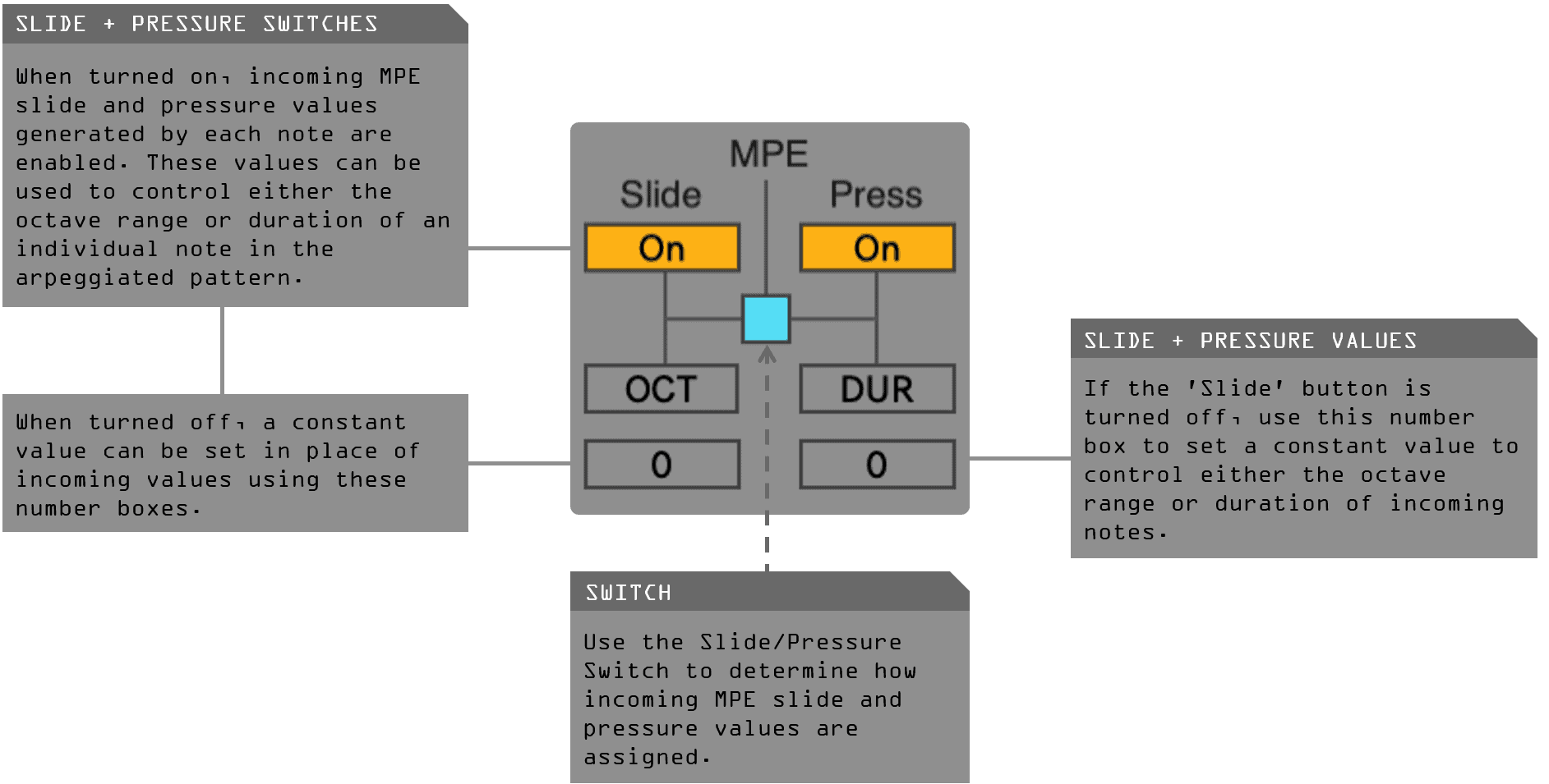 Input & Routing - Arpex MPE MaxforLIve Device for Ableton Live