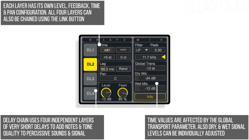 Delay Chain Infographic