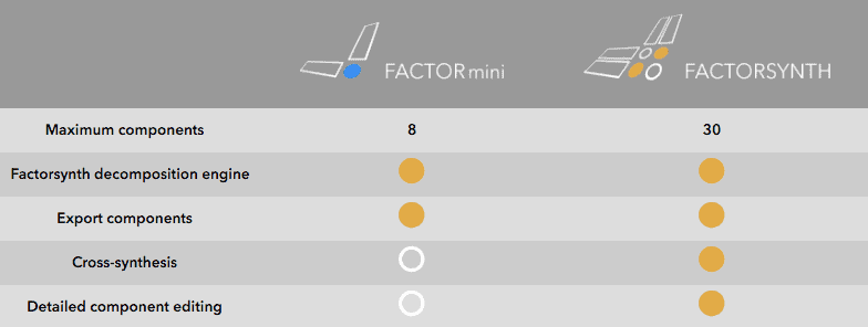 Factorsynth & FACTORmini version comparison